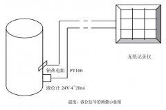 静压式液位计等自动化仪表在麦芽糖醇生产工艺自动控制系统的设计