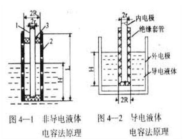1.1 测量原理   磁翻板液位计原理如图1—1a所示,1-翻板指示组件;2-浮子;3-连通管组件;4-调整螺钉;5-放泄塞。浮子装有一组永久磁铁,随液位变化而上下移动,通过磁耦合作用带动磁翻板组件翻转。当液位上升时,磁翻板的红色面朝外;液位下降时,白色面朝外。故根据磁翻板的颜色即可确定液位。浮子内磁铁与磁翻板磁性结构如图1—1b所示,每片翻板间的距离一般为10 mm。采用几台磁翻板装置串联可增大量程。   图1-1 磁翻板液位计原理   1.