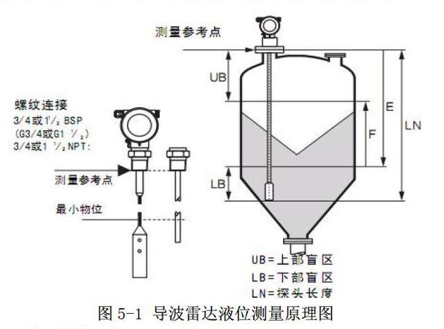 4 电容法   4.1 测量原理   电容法:用于测量非导电液体的电容法原理如图4—1所示[2]。图4—1中,电容由两块同心的圆柱面极板组成,其电容量CH为.ε1-被测液体的相对介电常数;ε2-气相介质的相对介电常数;H-电容传感器浸入液体的深度(m);l-电容传感器垂直高度(m);R-内极板圆柱底面半径(m);r-外极板圆柱底面半径(m)。由于R、r、l等都是固定值,只要利用ε1、ε2、CH就能计算出液位H。图