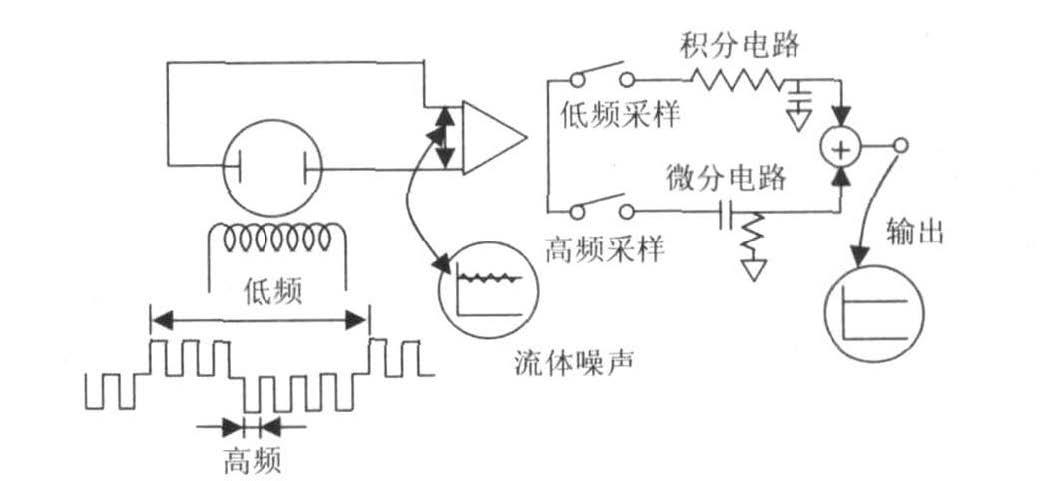 因采用多级集成稳压, 一般而言电源电压的幅值变化对电磁流量的测量