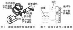 磁致伸缩-磁翻板液位计一体检测化装置在强酸强碱罐中应用的研究