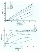 浅析涡轮流量计在低流量条件下的粘度响应特性