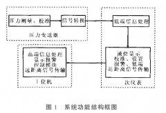 关于扩散硅压力液位变送器测量系统的可靠性设计