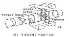 关于电磁流量流量计传感器测量过程中灵敏度研究