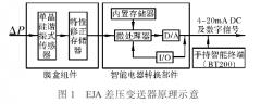 测量介质的波动对于差压变送器测量扰动的典型故障分析