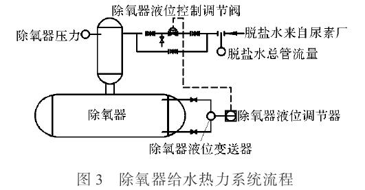 差压变送器测量扰动的典型故障分析