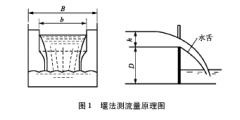 常用污染源废水流量测量技术原理与选用
