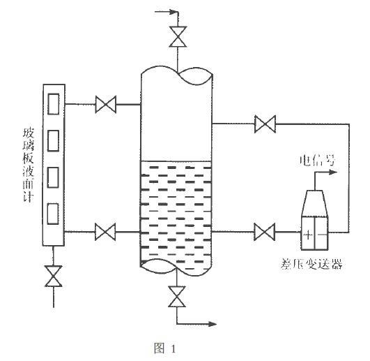 简要介绍液位变送器测量原理和双液位计新的选型方法.