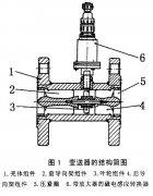 浅析液压油温是如何对涡轮流量计(变送器)精度产生影响的