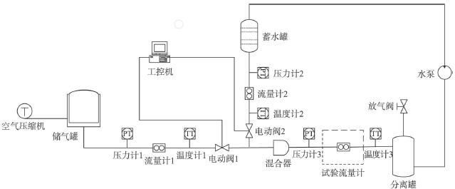 图1 气液两相流试验装置 1.2 试验方法 通过流量计2的测量和调节电动阀2,水的流量取6、8、10、12m3/h四个流量值。通过电动阀1控制,流量计1显示空气注入量的范围为0.3~1.8m3/h,其压力范围为0.4~0.5MPa。 目前工业中应用的涡街流量计大部分是脉冲输出,即将旋涡信号转化为脉冲信号,通过对脉冲信号计数计算出旋涡脱落的频率。脉冲输出的涡街流量计主要的缺点是易受噪声干扰,对于小流量来说由于信号微弱难以与噪声区别。近几年随着数字信号处理技术的发展,出现了以DSP为核心,具有谱分析功能的涡