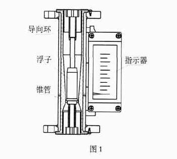 耐腐型金属管浮子流量计的结构如图1 所示.