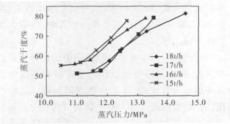 V锥流量计公式