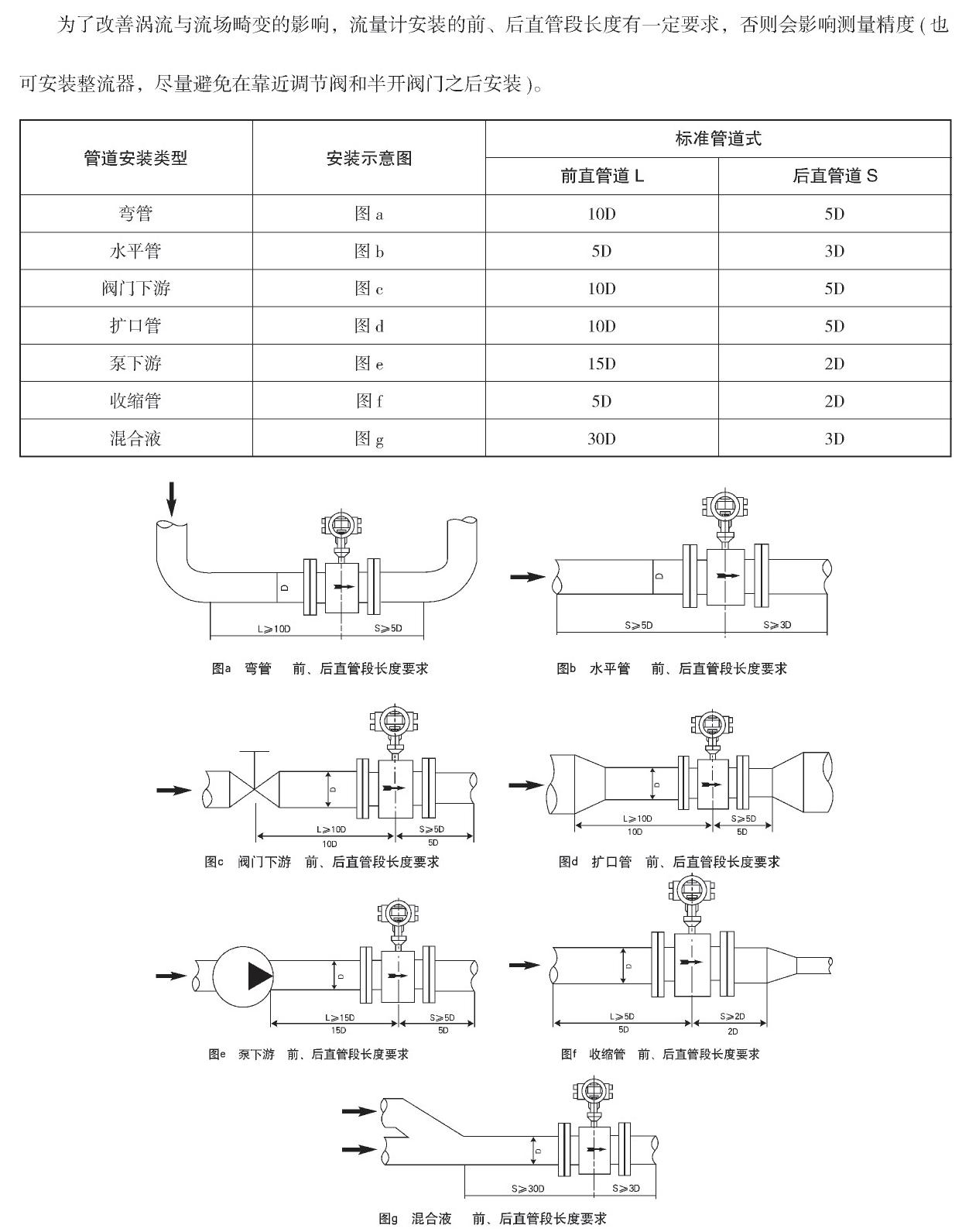 电磁流量计直管段