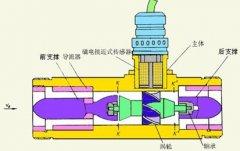 涡轮流量计厂家详解测量对于介质粘度的要求及安装要点