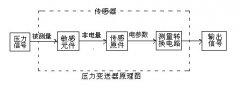 压力变送器的应用领域、工作原理及接线图
