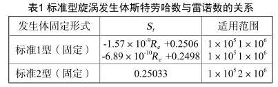 标准型旋涡发生体斯特劳哈数与雷诺数的关系