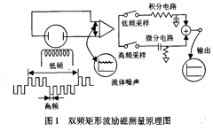 降低电磁流量计的外部电磁干扰及如何进行流量计的电磁兼容性分析