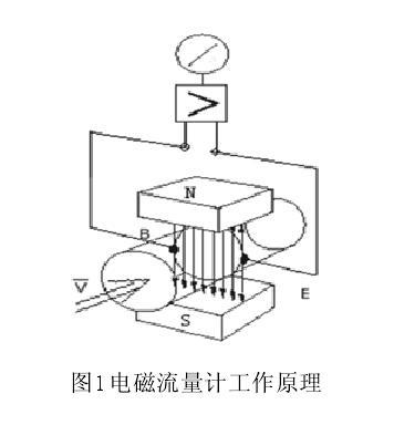 导电性液体的流动,在测量电极上感应出与平均流速成正比的电压.