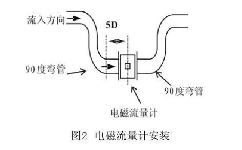 电磁流量计工作原理和结构如图1所示,由流量传感器和转换