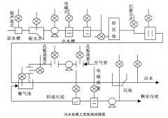 超声波及电磁流量计在污水处理工艺中的选型要点