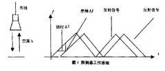 雷达液位计应用于油品储罐液位计量中的特点及经济效益
