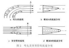 有效提高电磁流量计测量准确性的工程实施方法先容