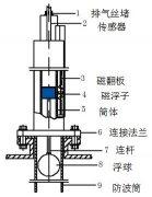抗干扰型磁翻板液位计改造方案与投产情况分析