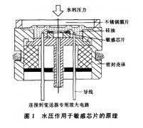 简述压阻投入式液位变送器在水文自动测报系统中的应用