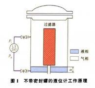 差压液位变送器在西气东输工程压缩机组运行中故障与处理方案