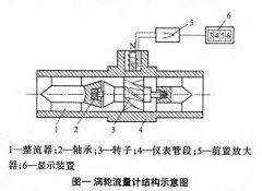 关于常用涡轮流量计的选型的案例分析说明