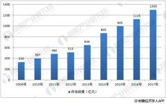 中国智能传感器市场快速成长 本土化率持续提高