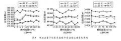 关于电磁流量计在不同温度下的特性变化研究分析