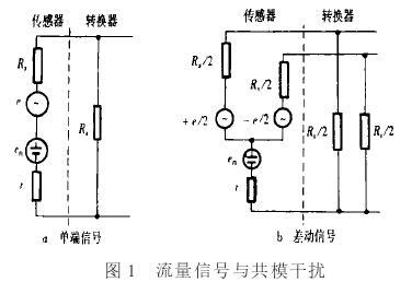 现代电磁流量计的流量信号都是以差动形式由传感器传输到转换放大