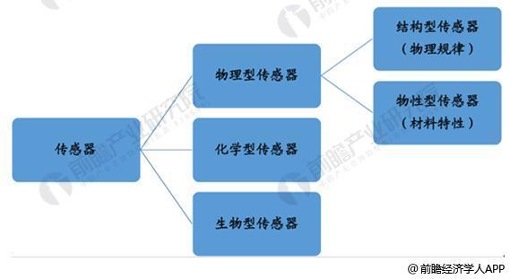 传感器是一种检测装置,能感受到被测量的信息,并能将感受到的信息,按一定规律变换成为电信号或其他所需形式的信息输出,以满足信息的传输、处理、存储、显示、记录和控制等要求。   根据传感器的基本感知功能可分为热敏元件、光敏元件、气敏元件、力敏元件、磁敏 元件、湿敏元件、声敏元件、放射线敏感元件、色敏元件和味敏元件等十大类。这些可 以归为物理类,化学类,生物类三大块。   传感器分为三大类  资料来源:公开资料、前瞻产业研究院整理   从传感器种类来看,流量传感器、压力传感器、温度传感器占据最大的市场份额,分别