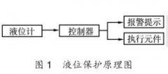 浮球液位计等液位保护仪表在电镀设施安全方面的应用