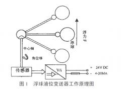 解决浮球液位变送器的浮球易损可能所作改进思路
