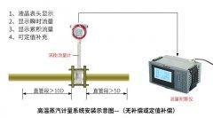 使用涡街流量计进行蒸汽测量时需要注意那些要求