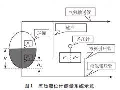 磁翻板液位计和压差液位计在氨罐液位测量的应用与改进