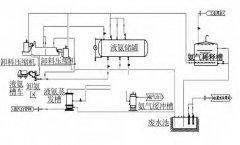 烟气脱硝工艺中利用差压变送器进行液氨储罐液位测量的先容