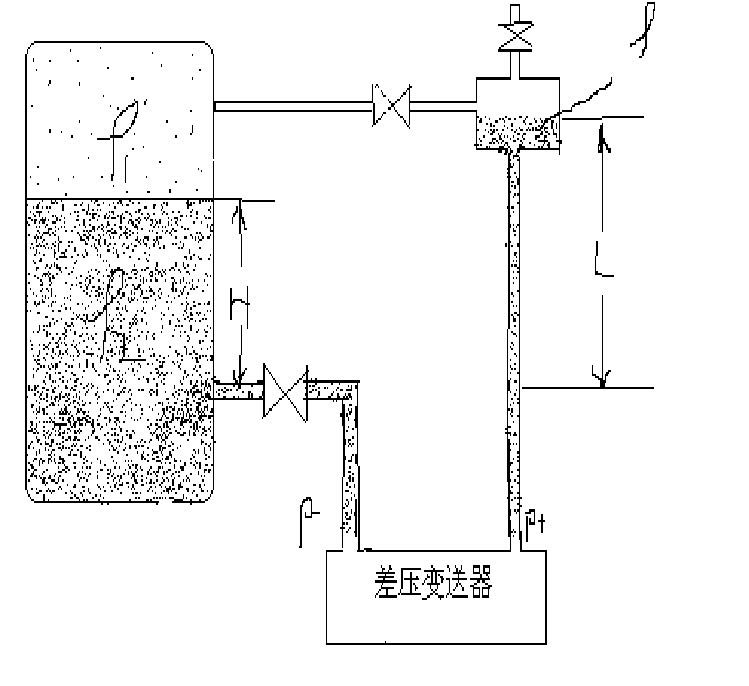 所以,用上面的差压式液位变送器测量水位,相对精度较高,有利于机组在正常工况下进行水位调节,有利于热工控制投自动。一般多用于锅炉汽包水位、除氧器水位测量。但也有一定因素对其测量的准确度构成影响。   2.2 影响因素和解决方法   2.2.1 压力影响及解决办法   机组启动或停运时,水位变化较大,同时被测容器内的压力也相对变化较大,当水位较高时,容器内的压力相对也较高,特别是负压则P- 压力值变化很大,同时会引起 P 跟着变化,但是ρ1和ρ2 变化率是不一样的,而且变化方向相反,水位H