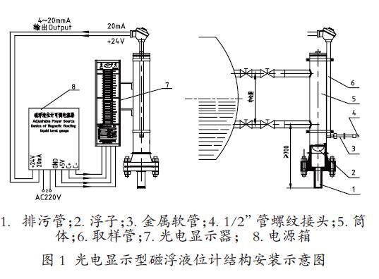 """1.排污管;2. 浮子;3. 金属软管;4. 1/2""""管螺纹接头;5. 筒体;6. 取样管;7. 光电显示器; 8. 电源箱 图1 光电显示型磁翻板液位计结构安装示意图   二、磁翻板液位计的可靠性 磁翻板液位计的最大特点是被测介质与显示器件是相互隔离的。因此,该磁翻板液位计具有良好的密闭性和安全可靠性,适用于高温、高压、有毒、有害、强腐蚀性等介质的测量,而且具有测量范围大、安装方便、读数直观、维护量少、使用安全、防腐、防爆等特点。这些特点使得磁翻板液位计具有了液位显示清晰、运行稳定、可"""