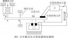 差压变送器的分类、原理以及在玻璃生产线中的应用与发展前景