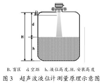 超声波液位计测量原理示意图