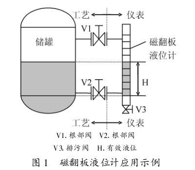 磁翻板液位计应用示意图