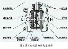 差压变送器结构原理及在自动化生产控制系统的应用分析