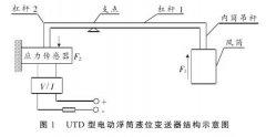 智能差压变送器等液位计在硫磺回收装置液位测量中的故障分析及处理