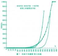 磁翻板液位计与双法兰液位变送器在热媒罐的液位测量中应用分析