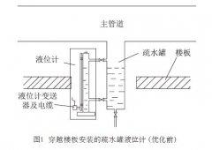 磁翻板液位计等液位计在核电厂疏水罐液位测量中安装和应用