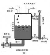 通过磁翻板液位计(变送器)提高重点装置液位测量可靠性的应用