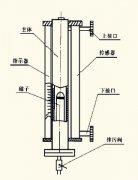 两类与磁翻板液位计浮子相关的故障解决方法